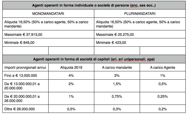 Aliquote Enasarco 2019